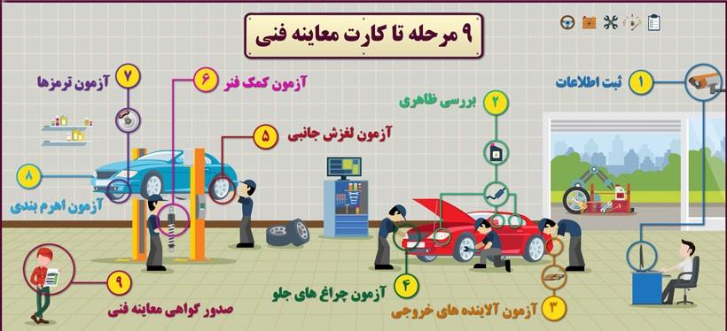 صفر تا صد مراحل دریافت معاینه فنی خودرو
